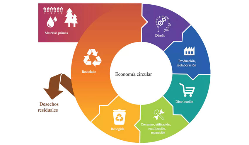 Esquema de la economía circular_Parlamento Europeo